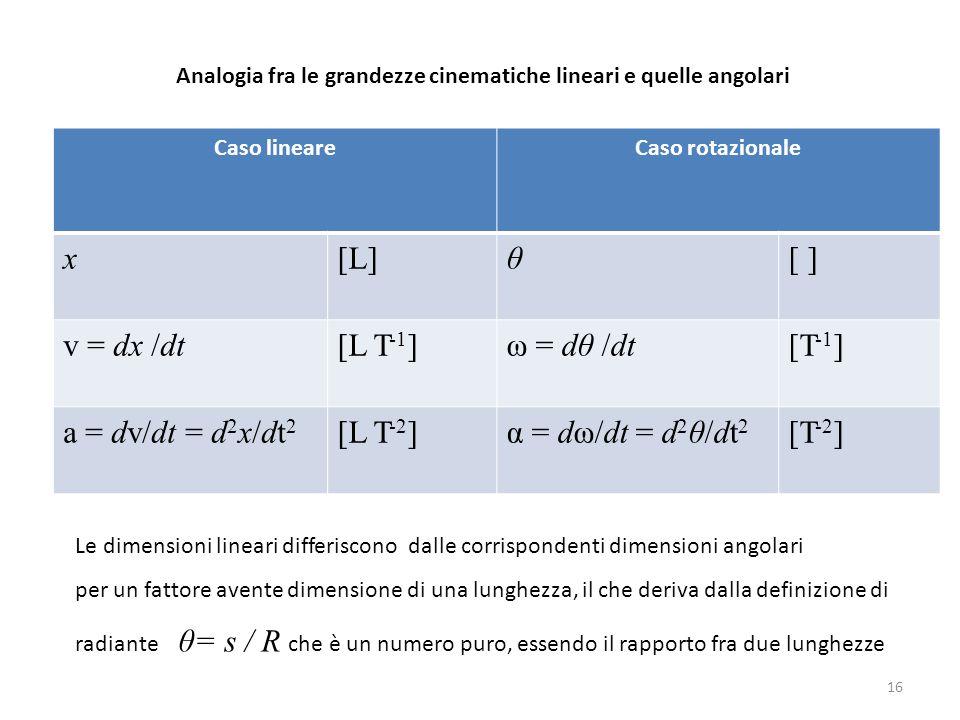x [L] θ [ ] v = dx /dt [L T-1] ω = dθ /dt [T-1] a = dv/dt = d2x/dt2